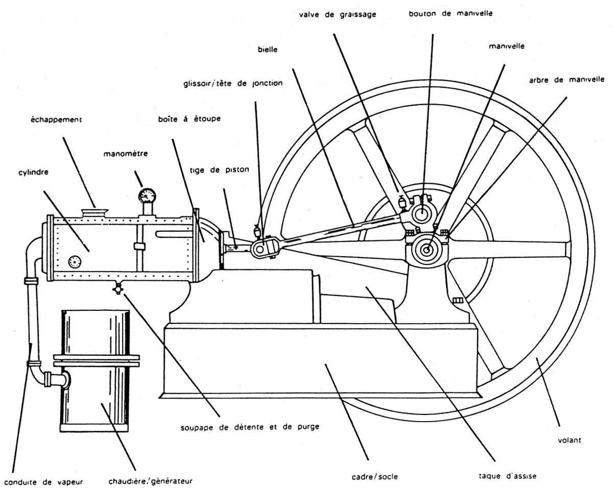 schéma d'une machine à vapeur